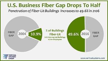 fiber footprint